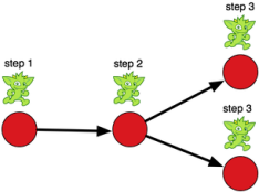 vertex-edge-traversal